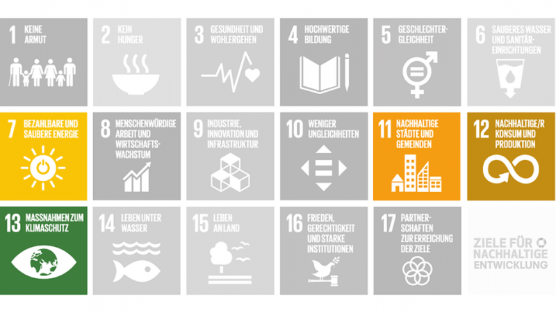 Klimaschutz SDGs