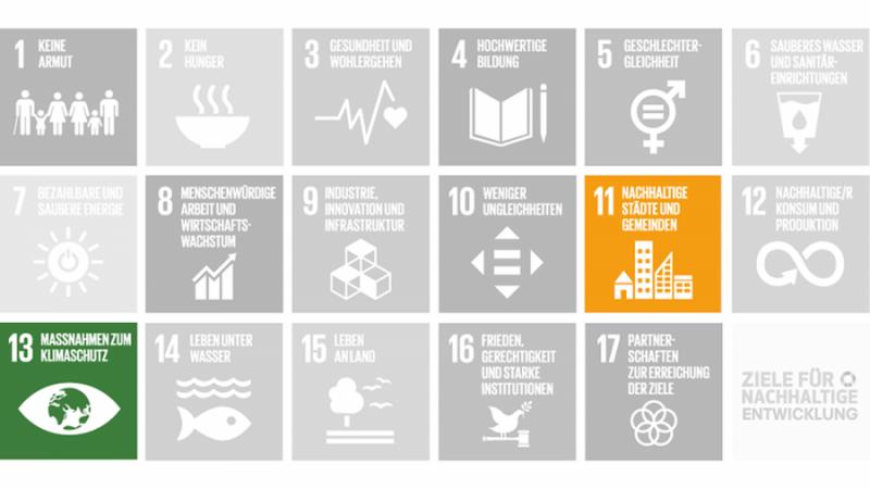 Wohnen SDGs